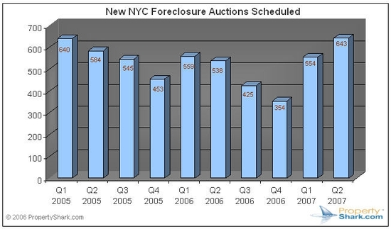 Q207_nyc_foreclosures_by_quarter_2